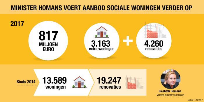 Infografiek: minister Homans voert aanbod sociale woningen verder op